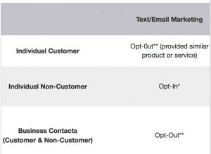 odpc email marketing table