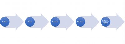 start a record of processing activity