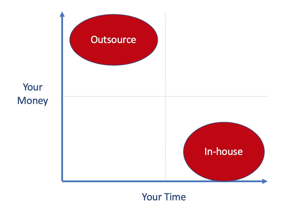 gdpr compliance inhouse outsourced time money graph