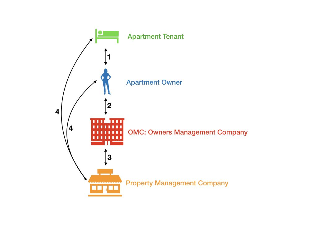 4 sample interactions between apartment tenants, owners, OMC, and property management company.
