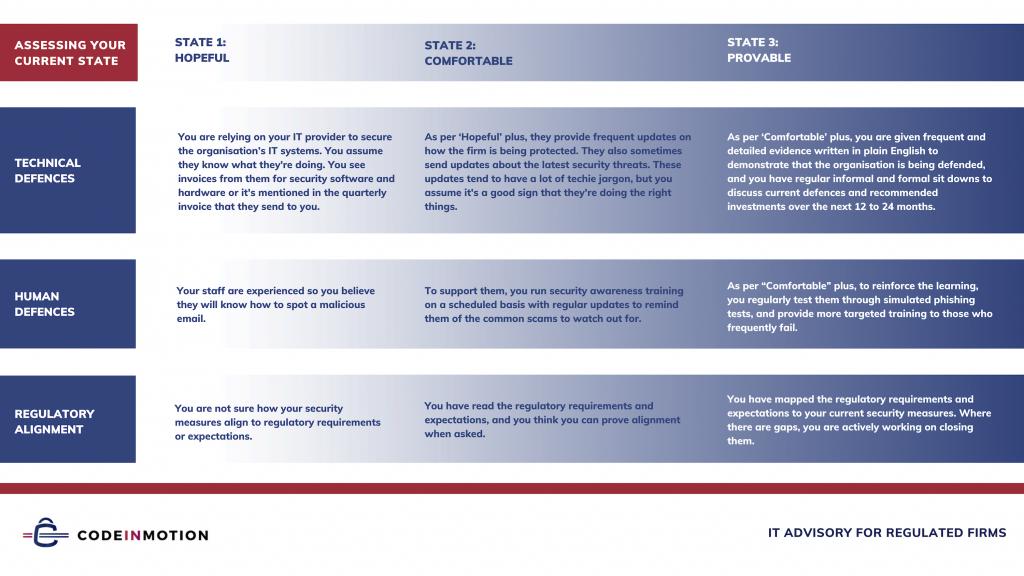 CiM Tri-State Assessment Matrix